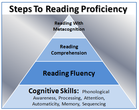Improve Your Reading Skills To Become An Avid Reader